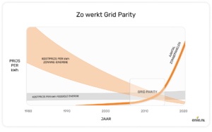 Grid-parity